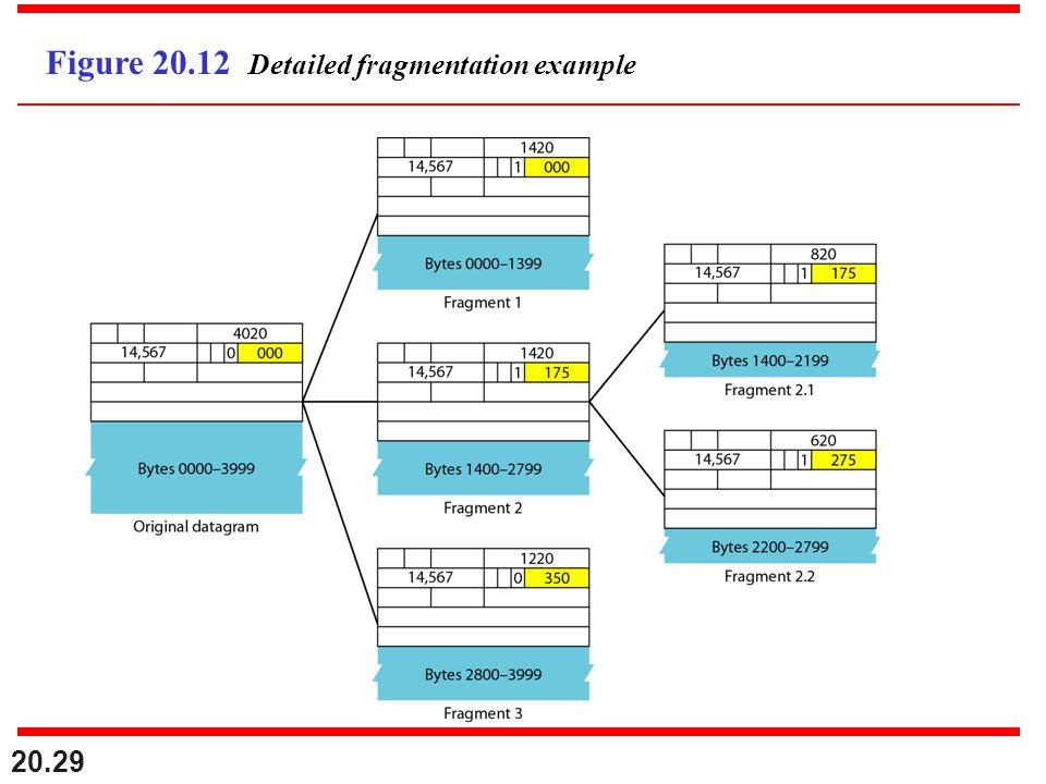 Figure 20.12 Detailed fragmentation example