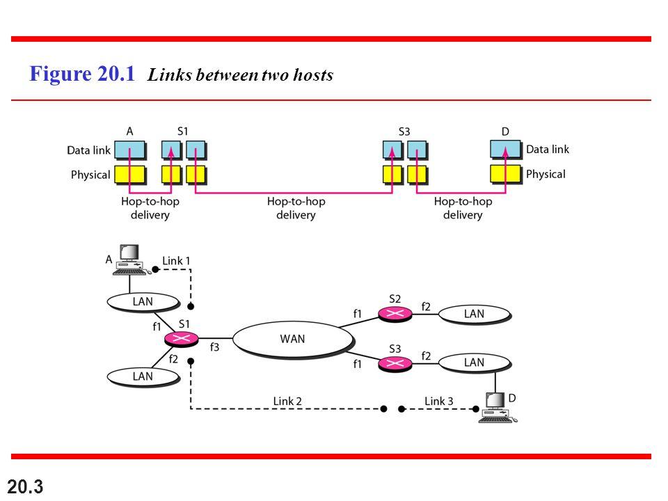 Figure 20.1 Links between two hosts