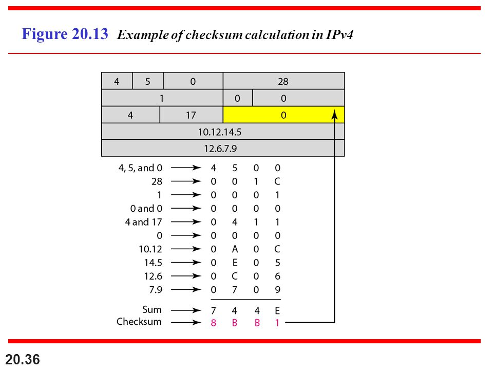 Figure 20.13 Example of checksum calculation in IPv4