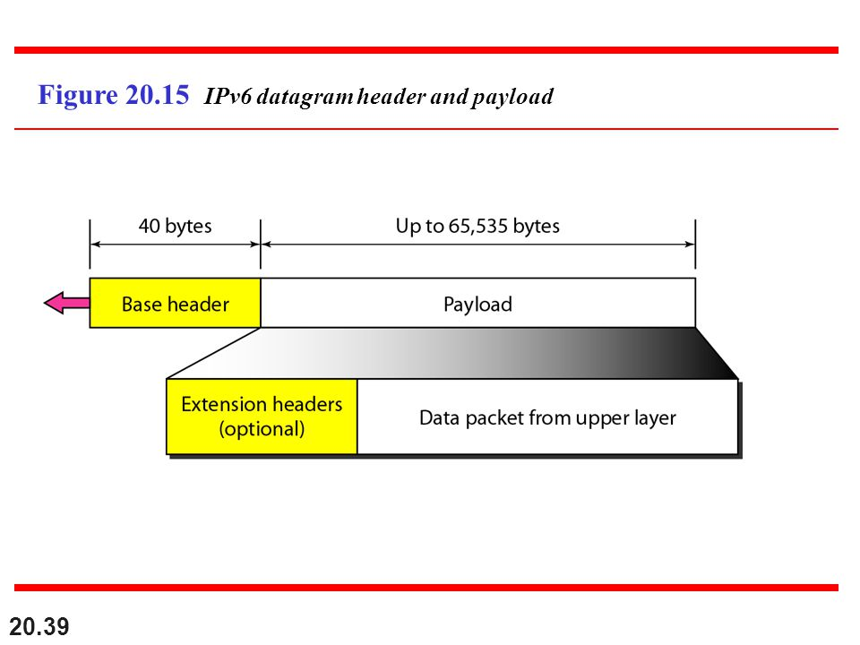 Figure 20.15 IPv6 datagram header and payload