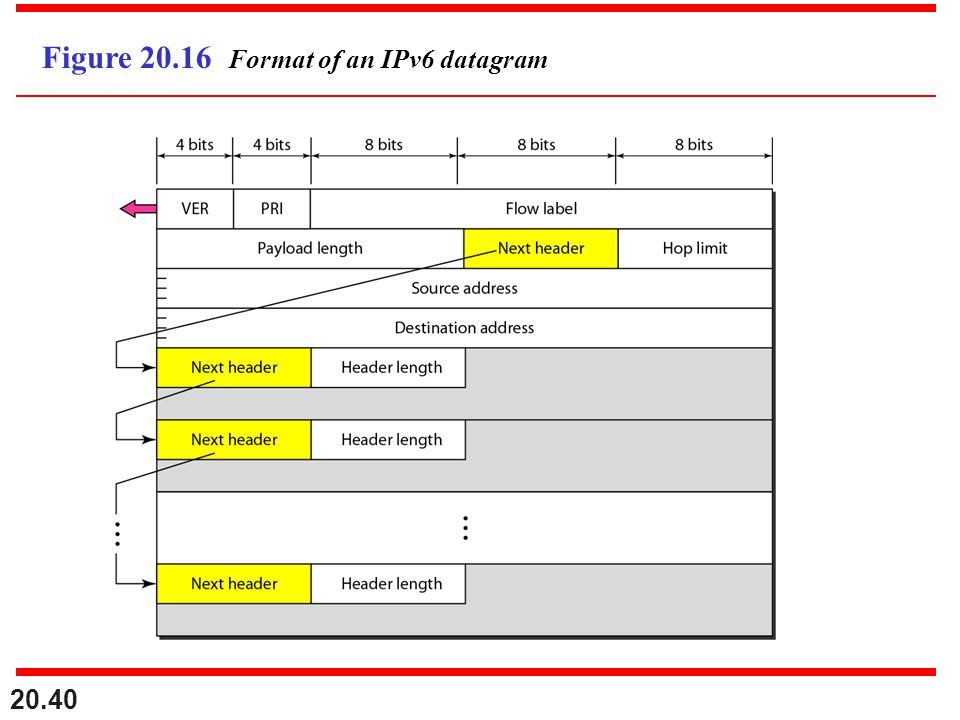 Figure 20.16 Format of an IPv6 datagram