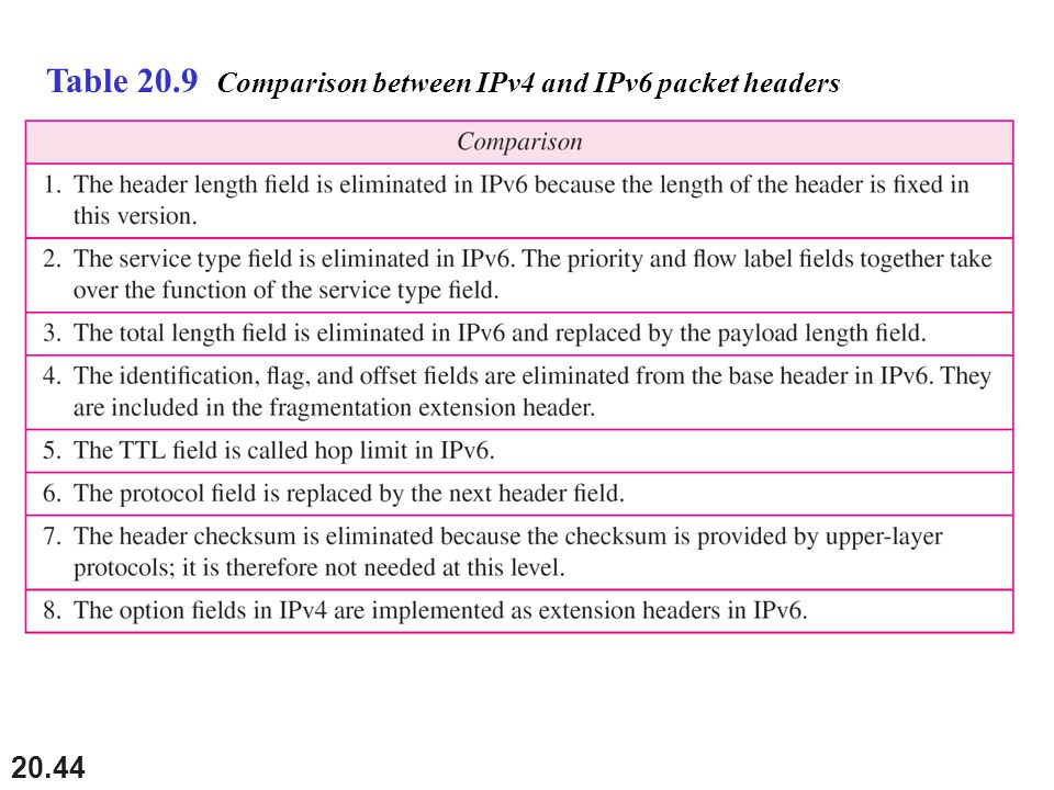 Table 20.9 Comparison between IPv4 and IPv6 packet headers