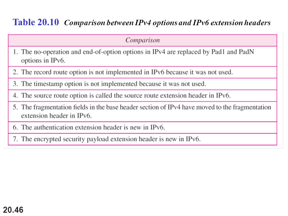 Table 20.10 Comparison between IPv4 options and IPv6 extension headers