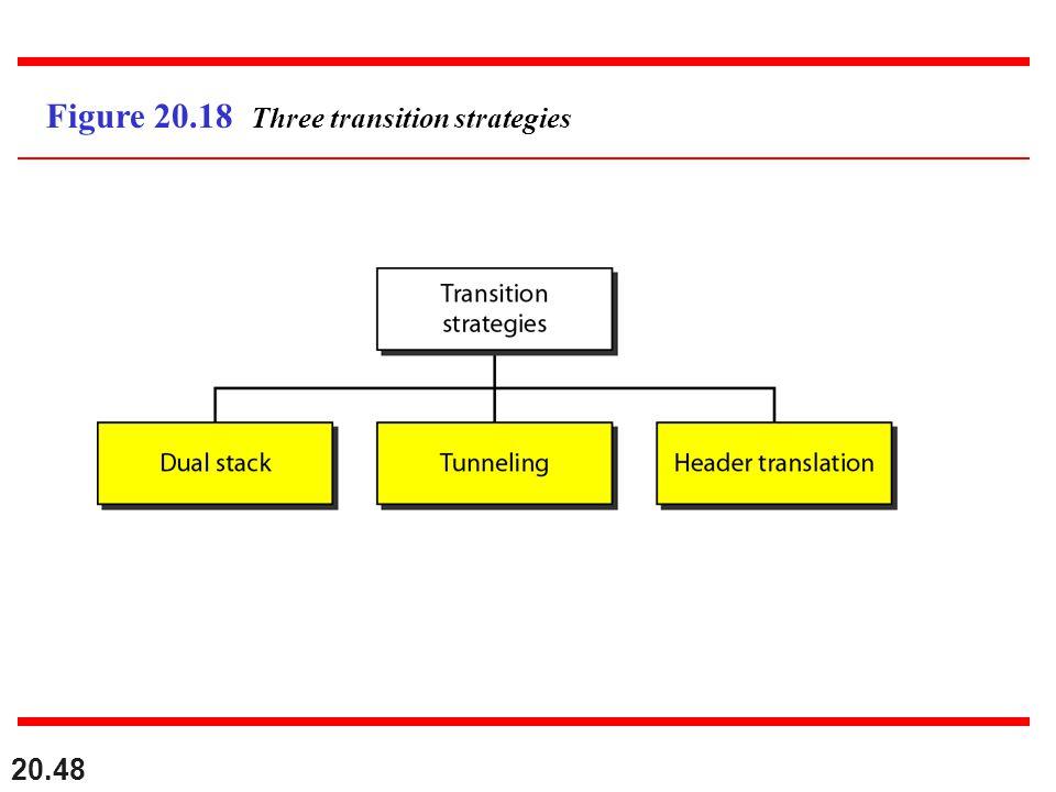 Figure 20.18 Three transition strategies