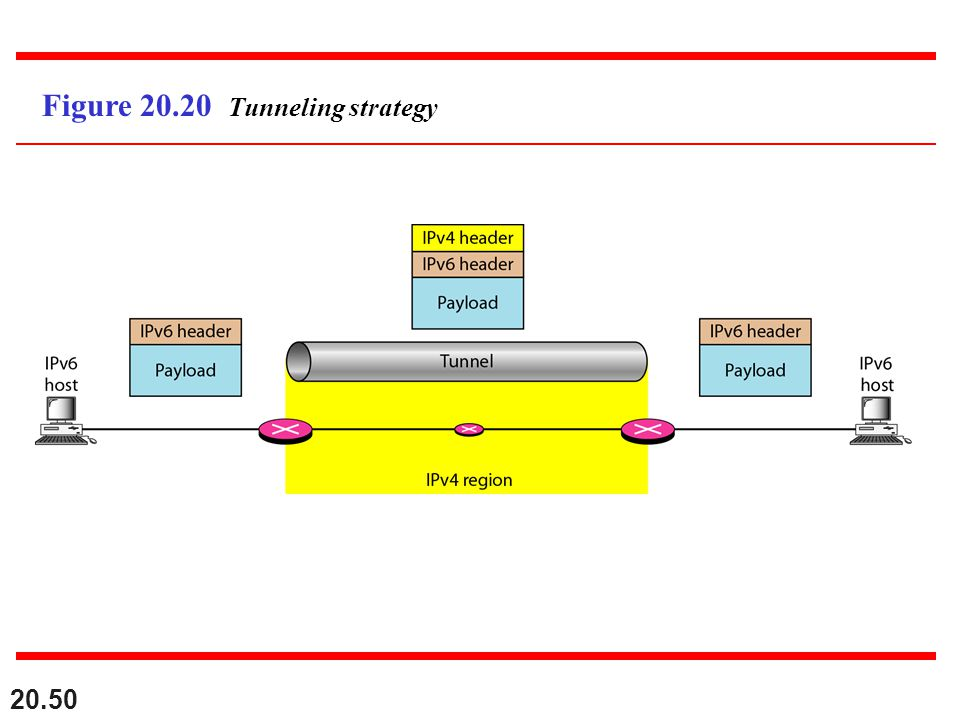 Figure 20.20 Tunneling strategy