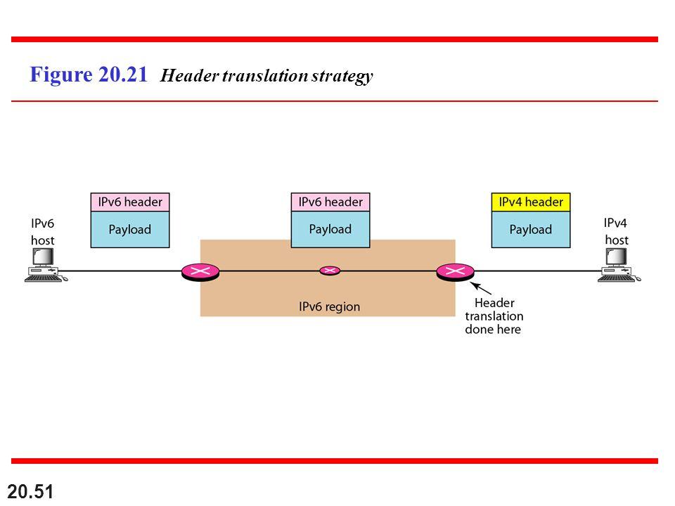 Figure 20.21 Header translation strategy