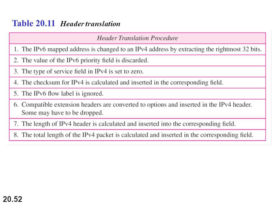 Table 20.11 Header translation
