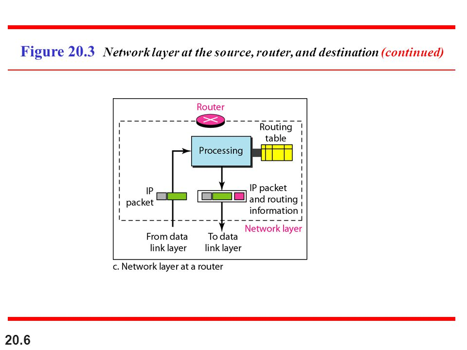 Figure 20.3 Network layer at the source, router, and destination (continued)