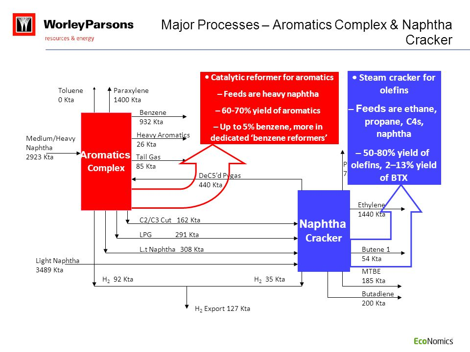 Major Processes – Aromatics Complex & Naphtha Cracker