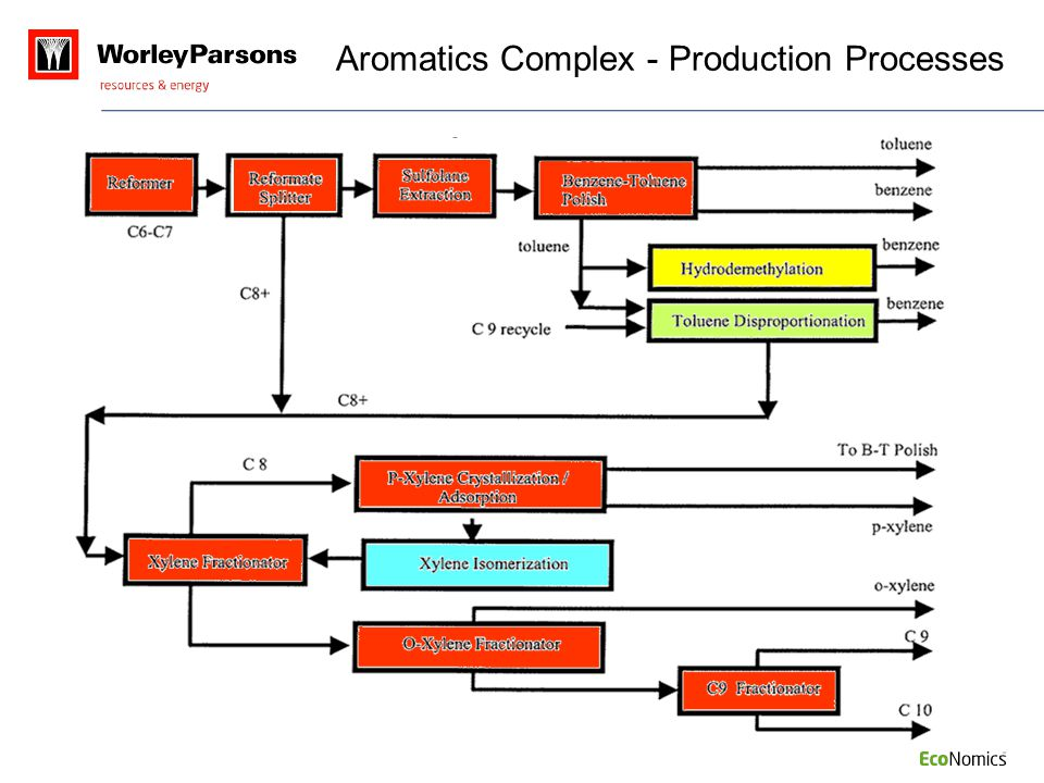 Aromatics Complex - Production Processes