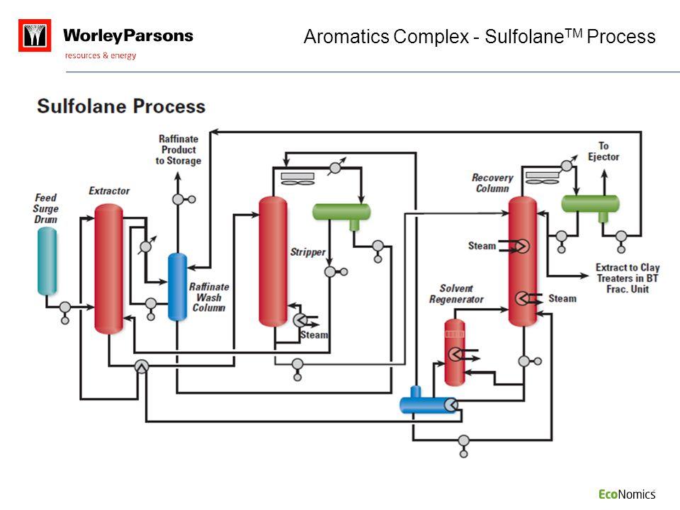 Aromatics Complex - SulfolaneTM Process