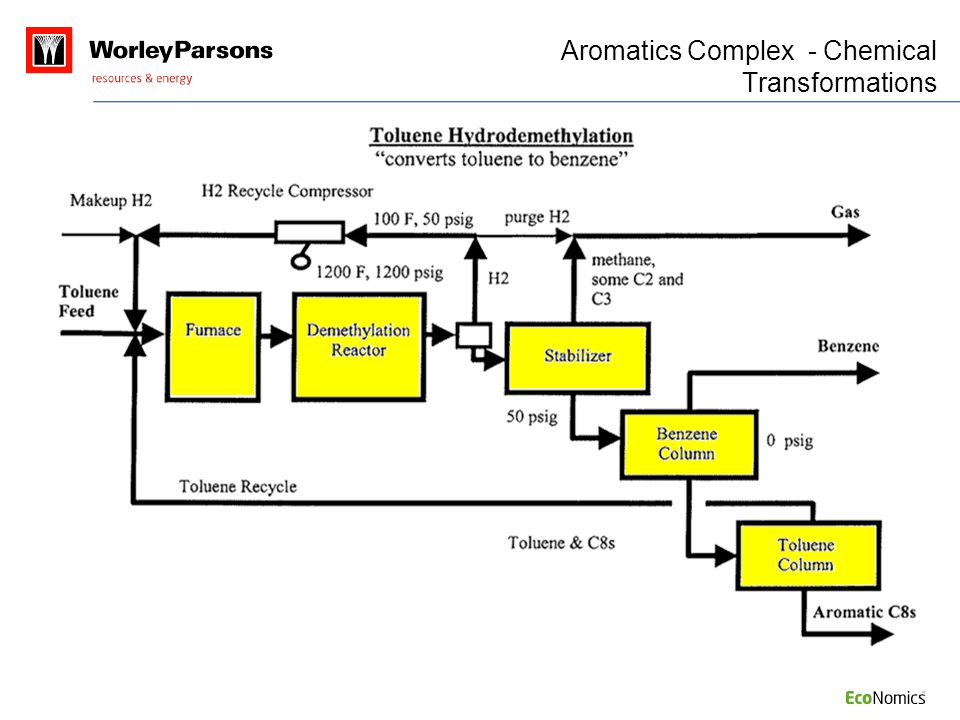Aromatics Complex - Chemical Transformations