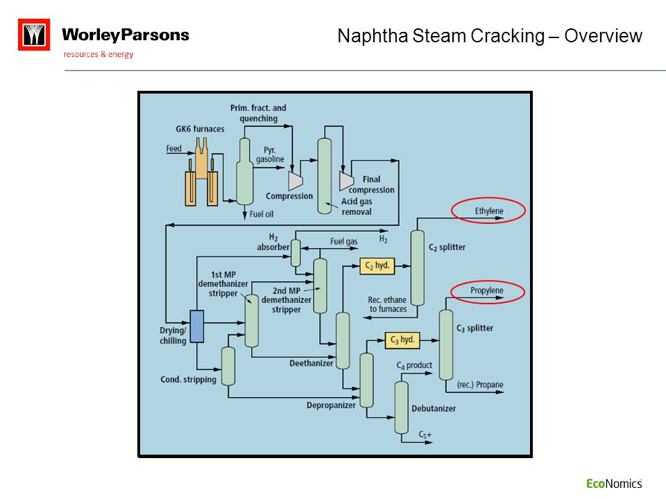 Naphtha Steam Cracking – Overview