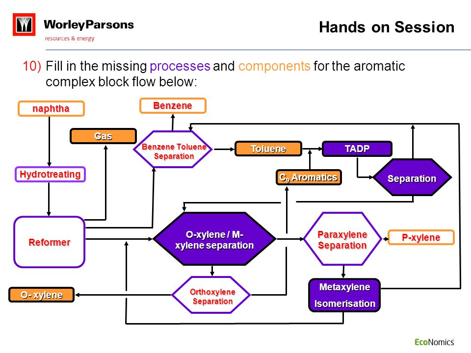 Hands on Session Fill in the missing processes and components for the aromatic complex block flow below: