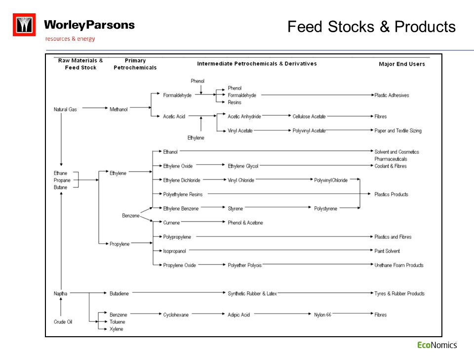 Feed Stocks & Products NOTES: