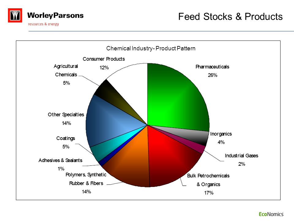 Feed Stocks & Products Chemical Industry- Product Pattern NOTES: