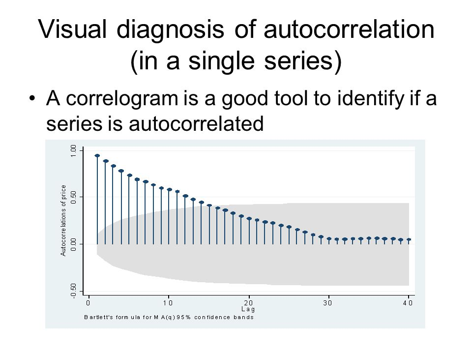 Visual diagnosis of autocorrelation (in a single series)