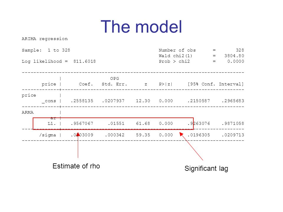 The model Estimate of rho Significant lag ARIMA regression