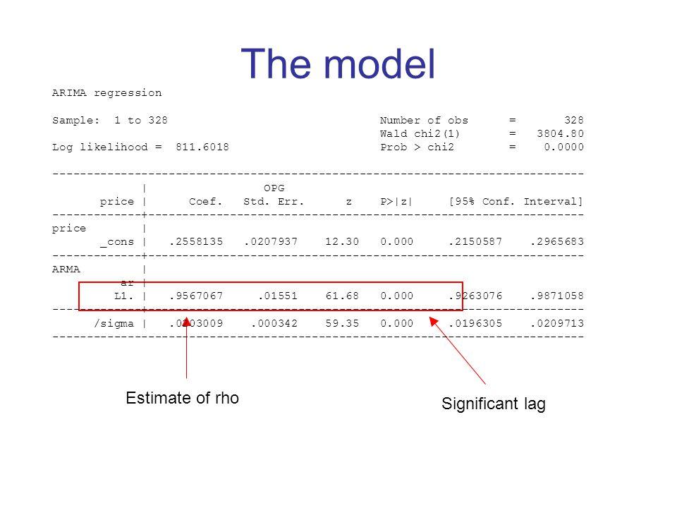 The model Estimate of rho Significant lag ARIMA regression
