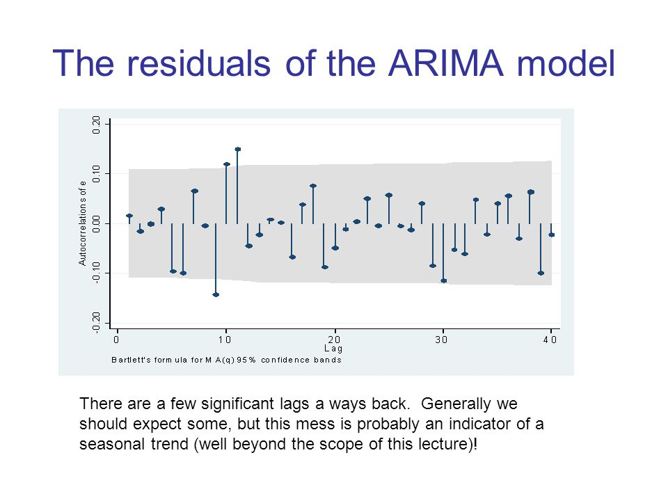 The residuals of the ARIMA model