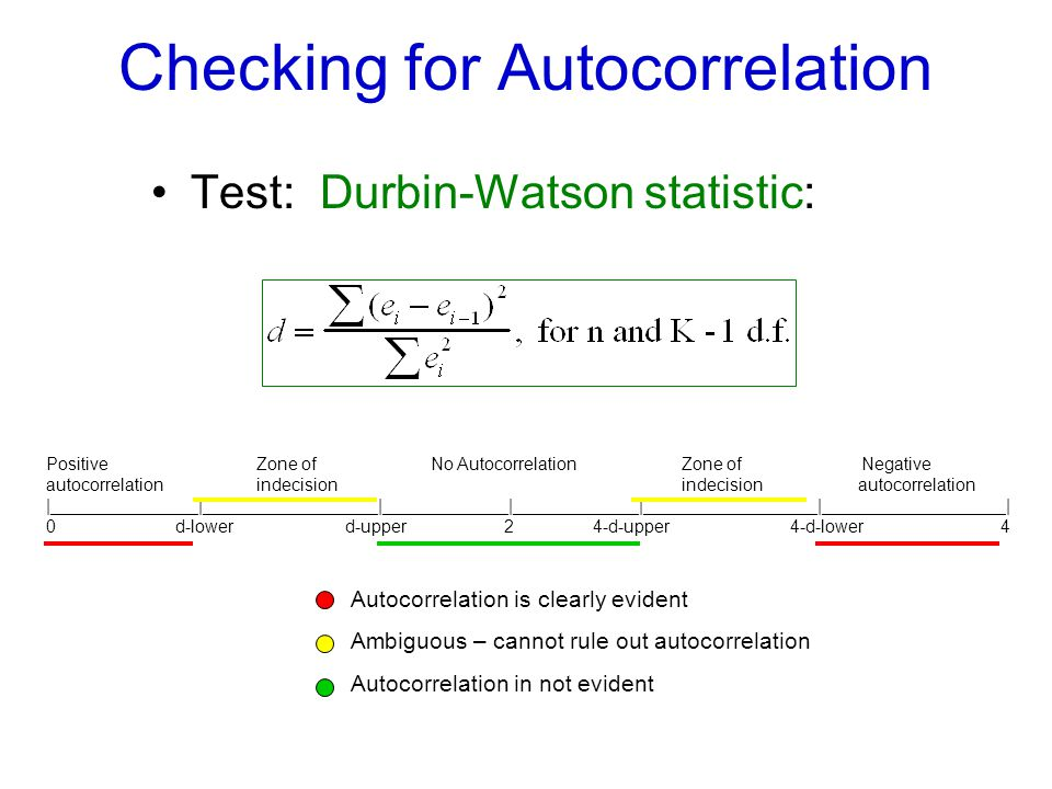 Checking for Autocorrelation