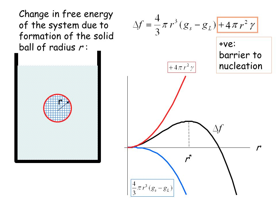 Change in free energy of the system due to formation of the solid ball of radius r :