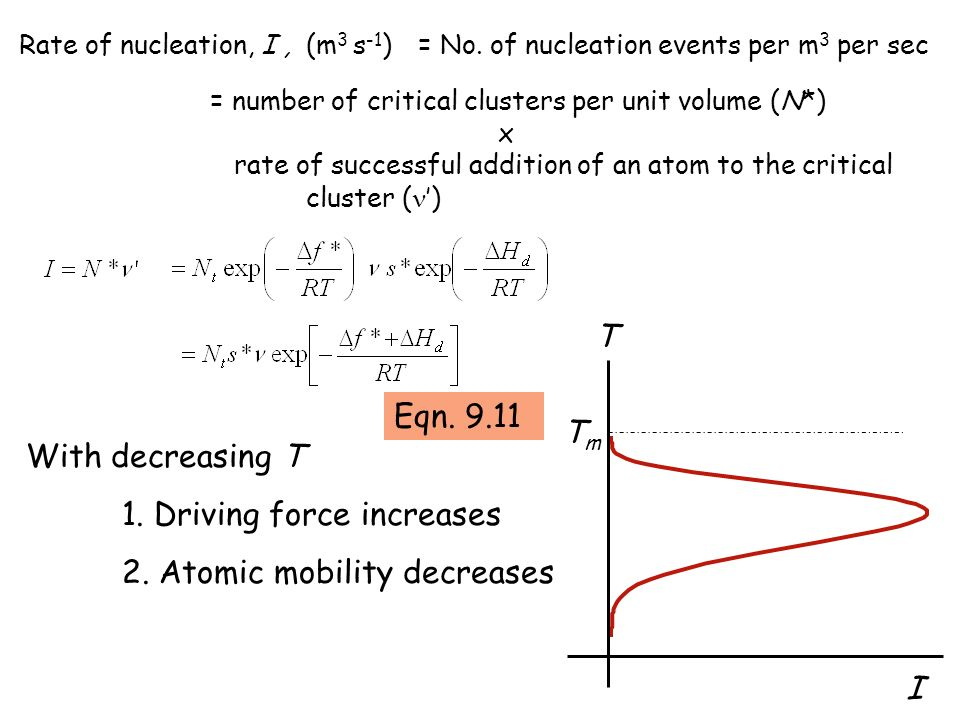1. Driving force increases 2. Atomic mobility decreases