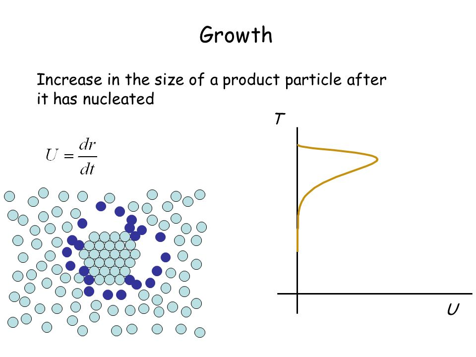 Growth Increase in the size of a product particle after it has nucleated T U