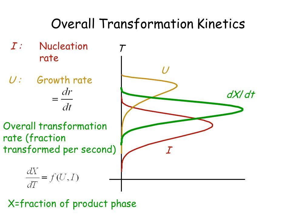 Overall Transformation Kinetics