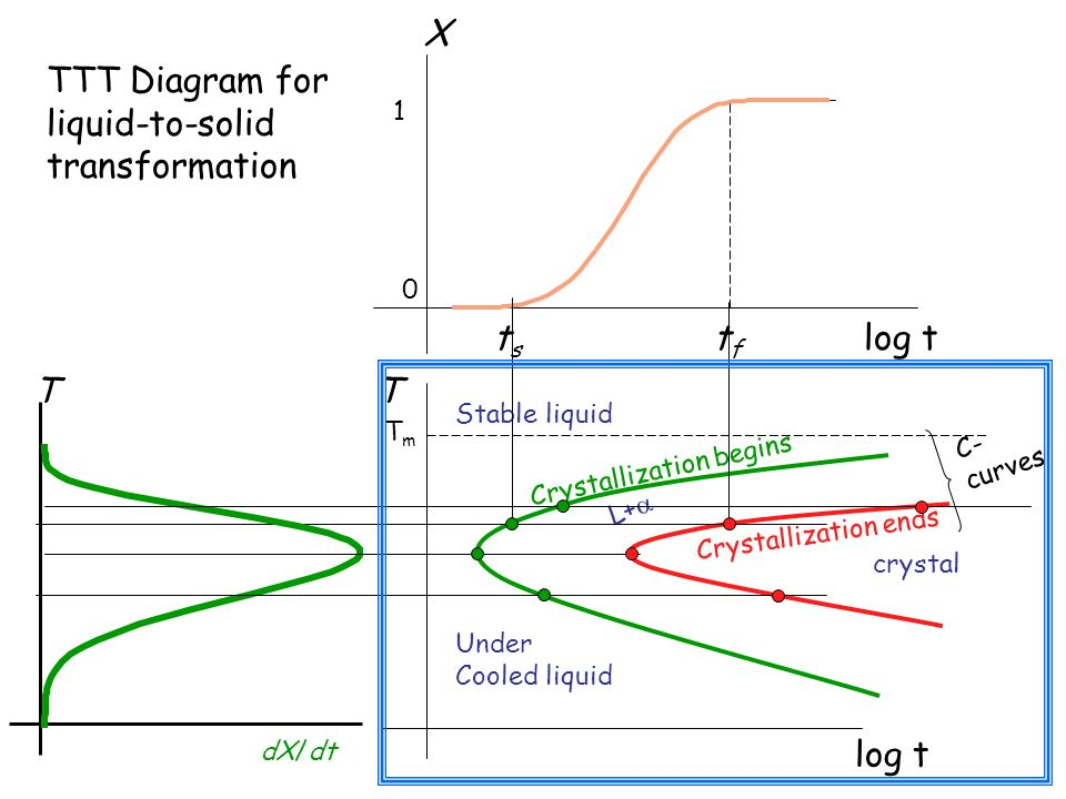 TTT Diagram for liquid-to-solid transformation