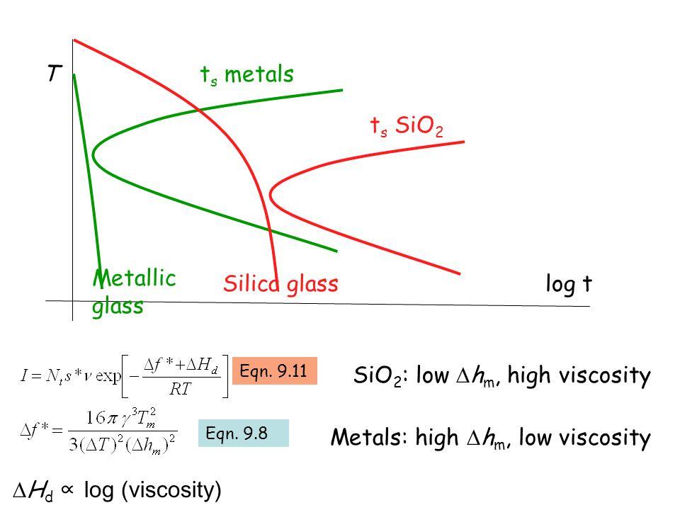 SiO2: low hm, high viscosity