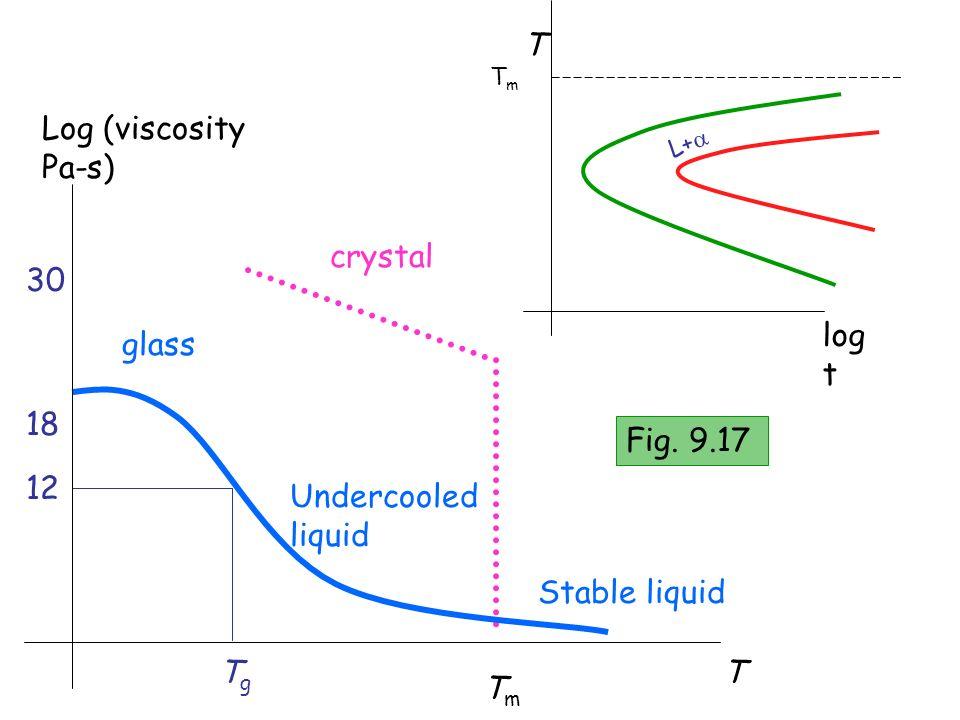 T Log (viscosity Pa-s) crystal 30 log t glass 18 Fig. 9.17 12