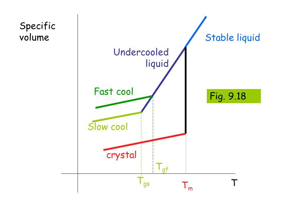 Specific volume Stable liquid Undercooled liquid Fast cool Fig. 9.18 Slow cool crystal Tgf Tgs T Tm