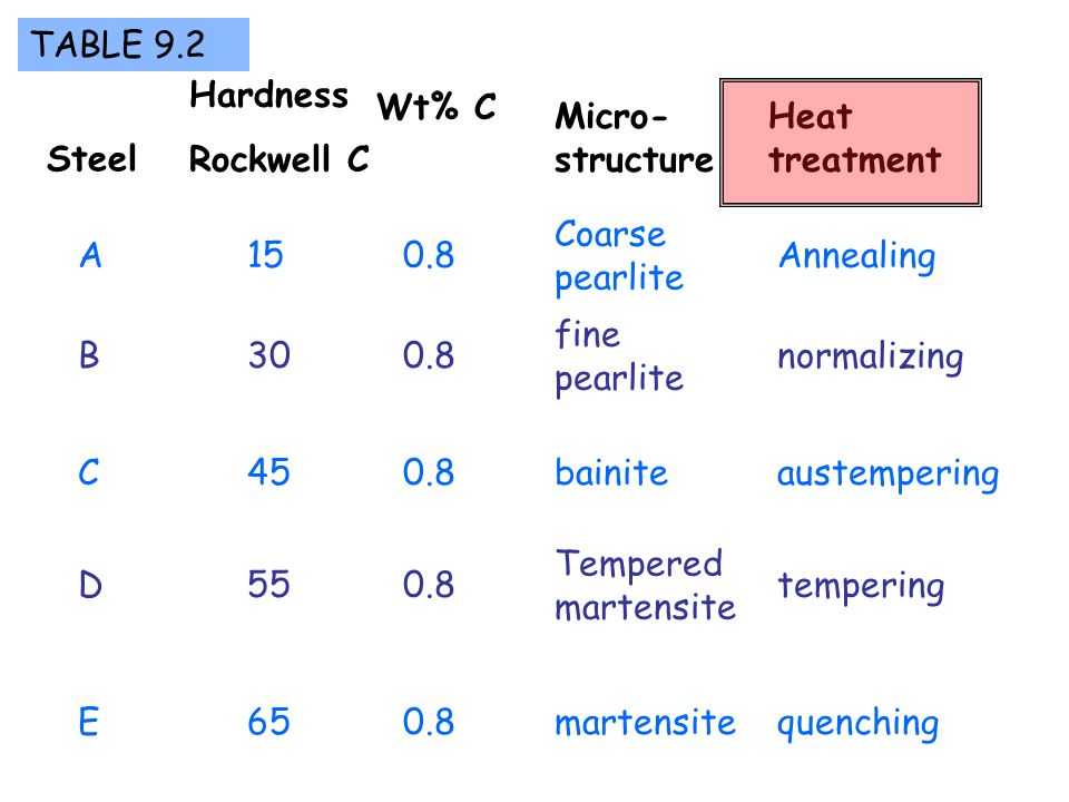 TABLE 9.2 Hardness. Rockwell C. Wt% C. Micro-structure. Heat treatment. Steel. Coarse pearlite.