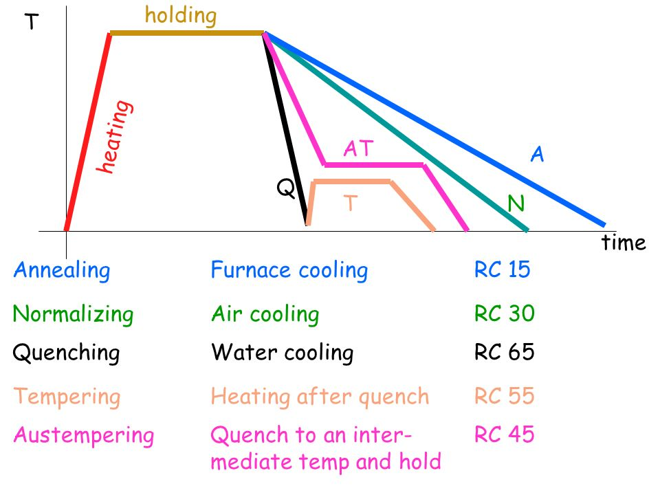 holding T. heating. AT. A. Q. T. N. time. Annealing Furnace cooling RC 15. Normalizing Air cooling RC 30.