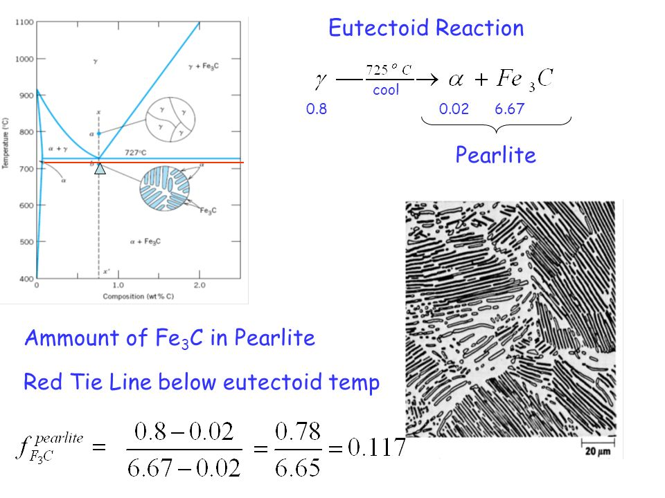 Ammount of Fe3C in Pearlite
