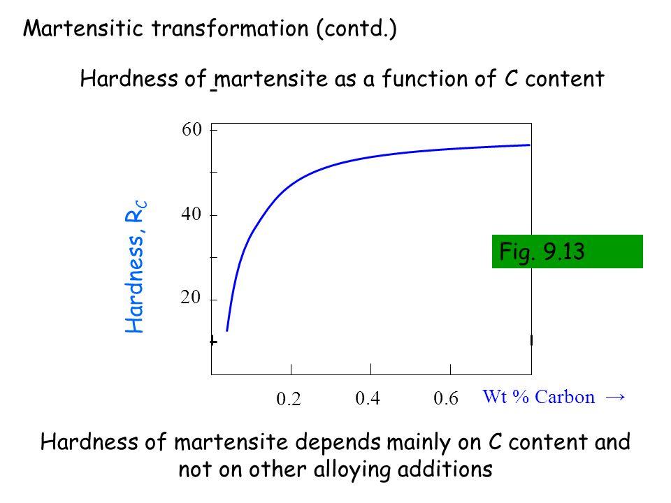 Martensitic transformation (contd.)