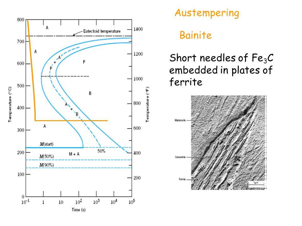 Austempering Bainite Short needles of Fe3C embedded in plates of ferrite