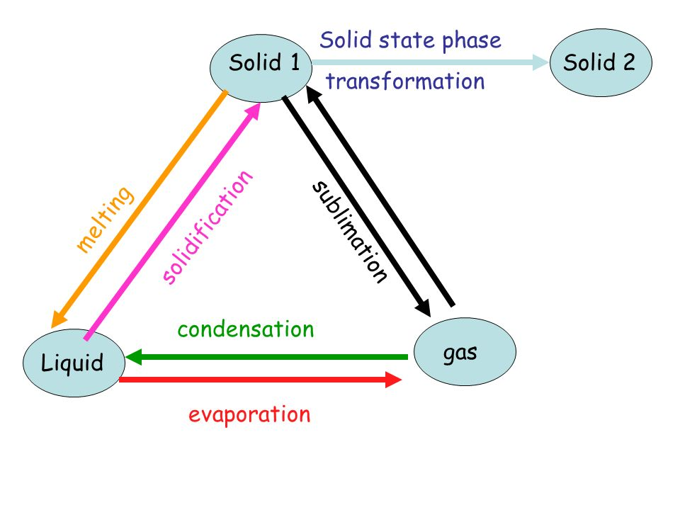 Solid state phase transformation. Solid. 1. Solid 2. melting. solidification. sublimation. condensation.
