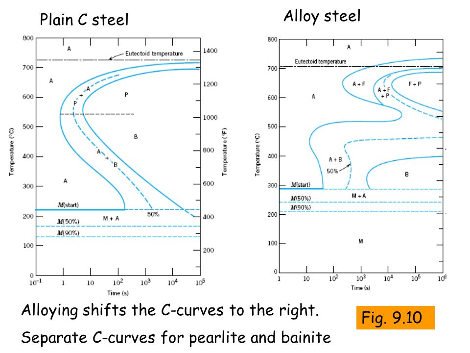 Alloy steel Plain C steel. Alloying shifts the C-curves to the right.