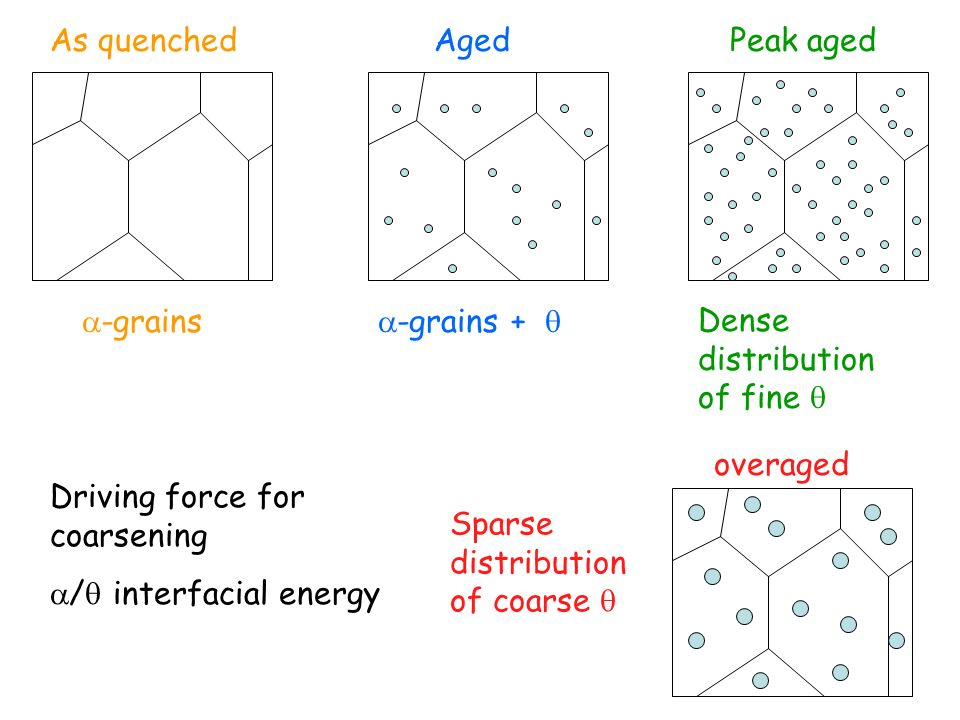 -grains As quenched. -grains +  Aged. Peak aged. Dense distribution of fine  overaged. Sparse distribution of coarse 