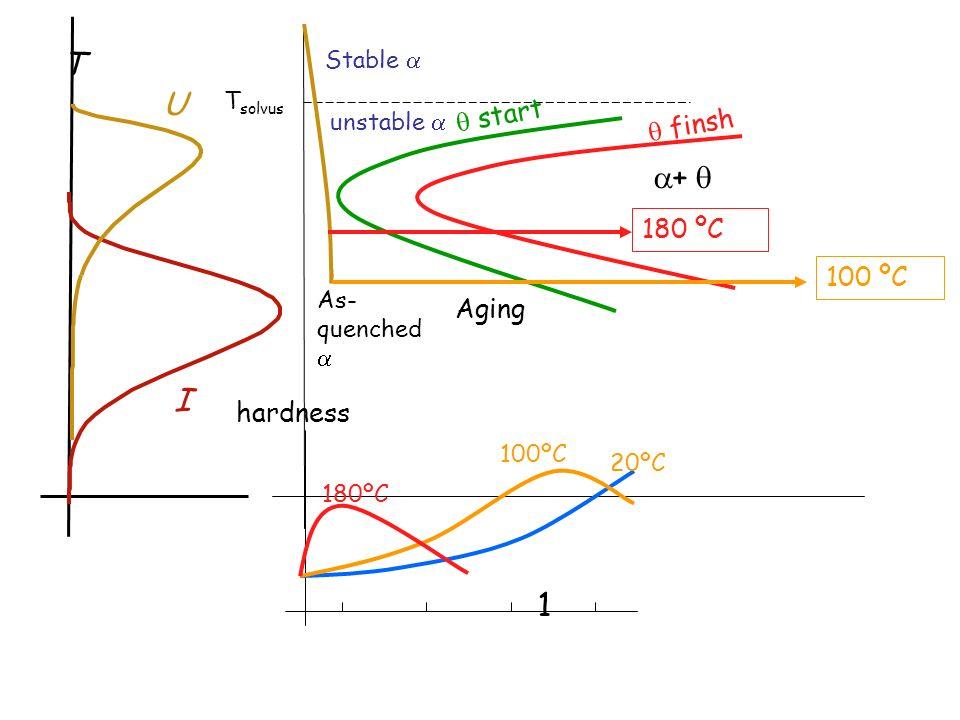 T U + I 1  start  finsh 180 ºC 100 ºC Aging hardness Stable 