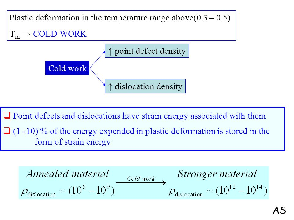 AS Plastic deformation in the temperature range above(0.3 – 0.5)