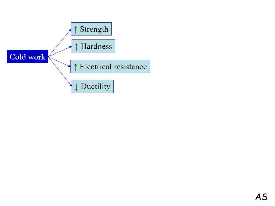 ↑ Strength ↑ Hardness Cold work ↑ Electrical resistance ↓ Ductility AS