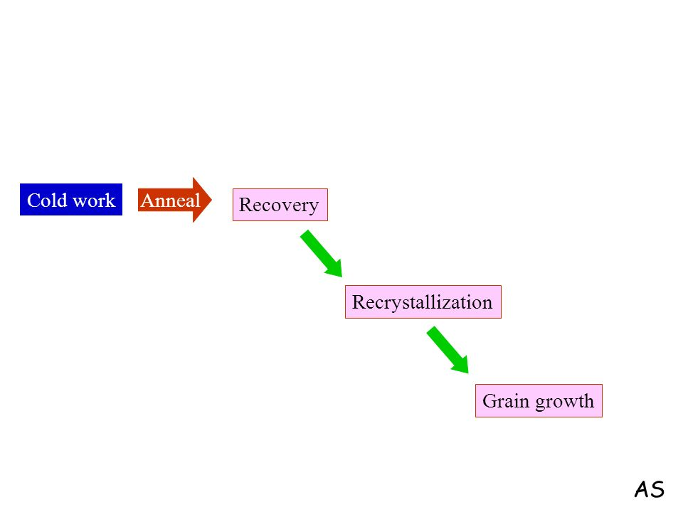Anneal Cold work Recovery Recrystallization Grain growth AS