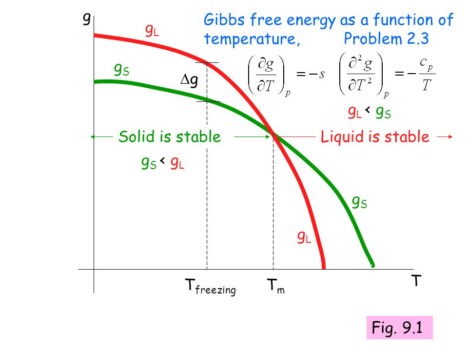g Gibbs free energy as a function of temperature, Problem 2.3. gL. gS. g. gL < gS. Solid is stable.