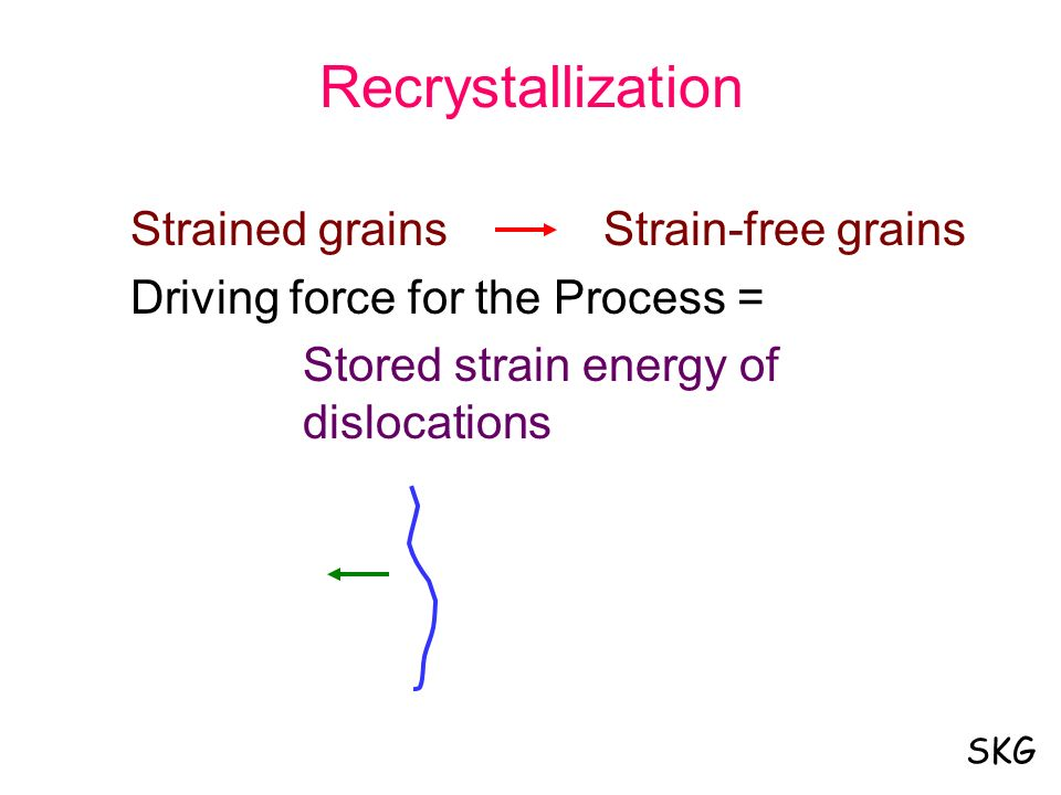 Recrystallization Strained grains Strain-free grains