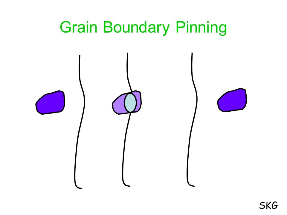 Grain Boundary Pinning
