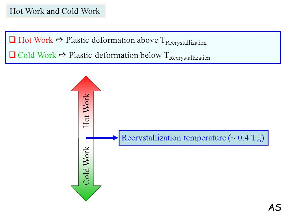 AS Hot Work and Cold Work