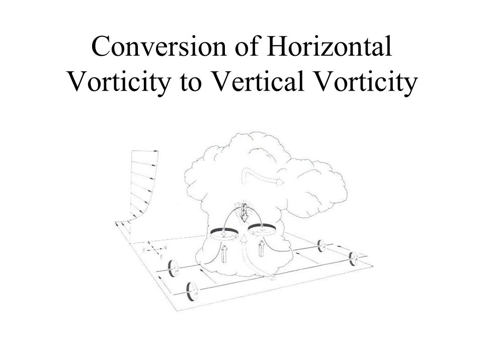 Conversion of Horizontal Vorticity to Vertical Vorticity